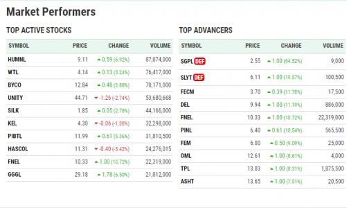 Stock Market Performing Companies 18-June-2021