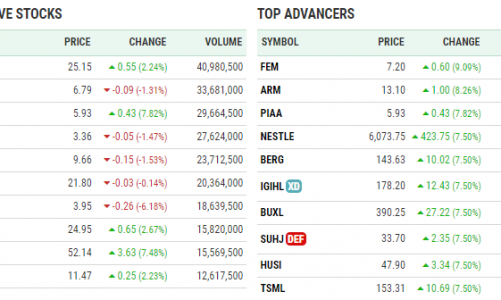 Stock Market Performing Companies 07-September-2021